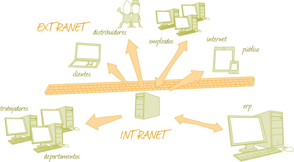 Xare Sistemak enpresan zure enpresarako estranet edo intranet bat ezar dezakegu.