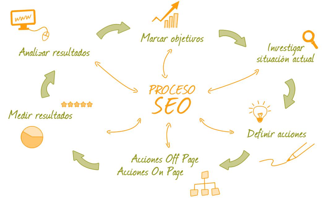 Xare Sistemas optimiza tu web para obtener el mejor posicionamiento SEO